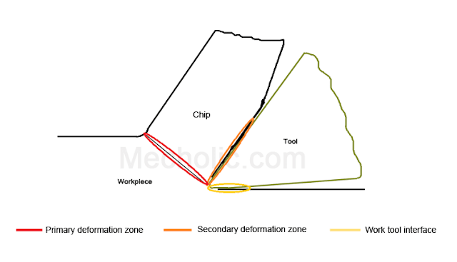 heat_gneration_zones_in_cutting