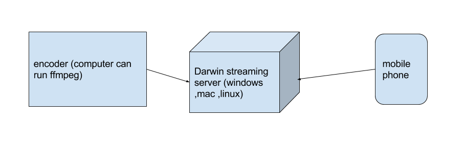 test software: how to broadcast from ffmpeg to darwin streaming