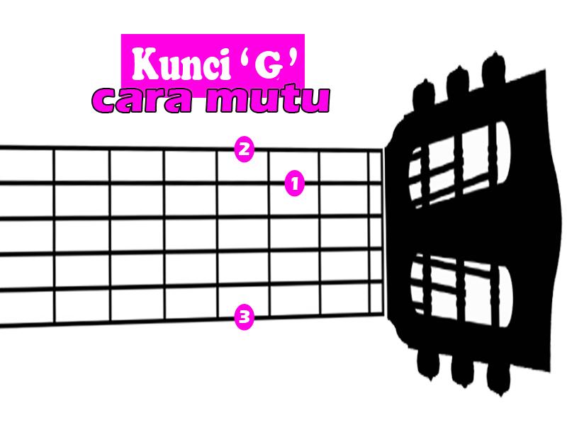 Belajar Chord Gitar Dasar Untuk Pemula Lengkap Dan Benar ...