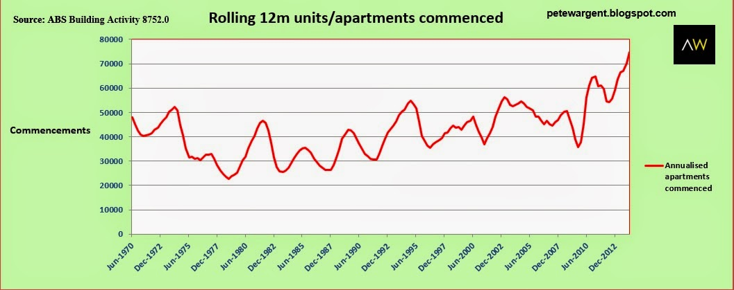 rolling 12m units / apartments commenced