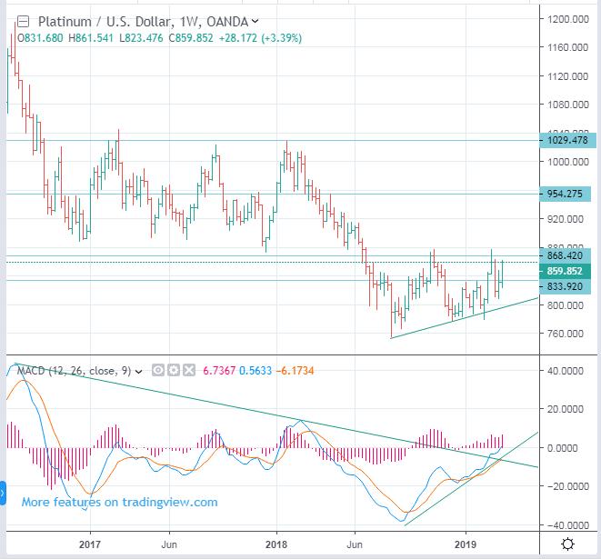 CME NYMEX: PL - Platinum Futures Price Forecast - up to 954