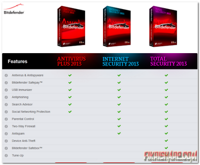 BitDefender AntiVirus Plus + Internet Security + Total Security 2013 16.20.0.1483 Full Patch