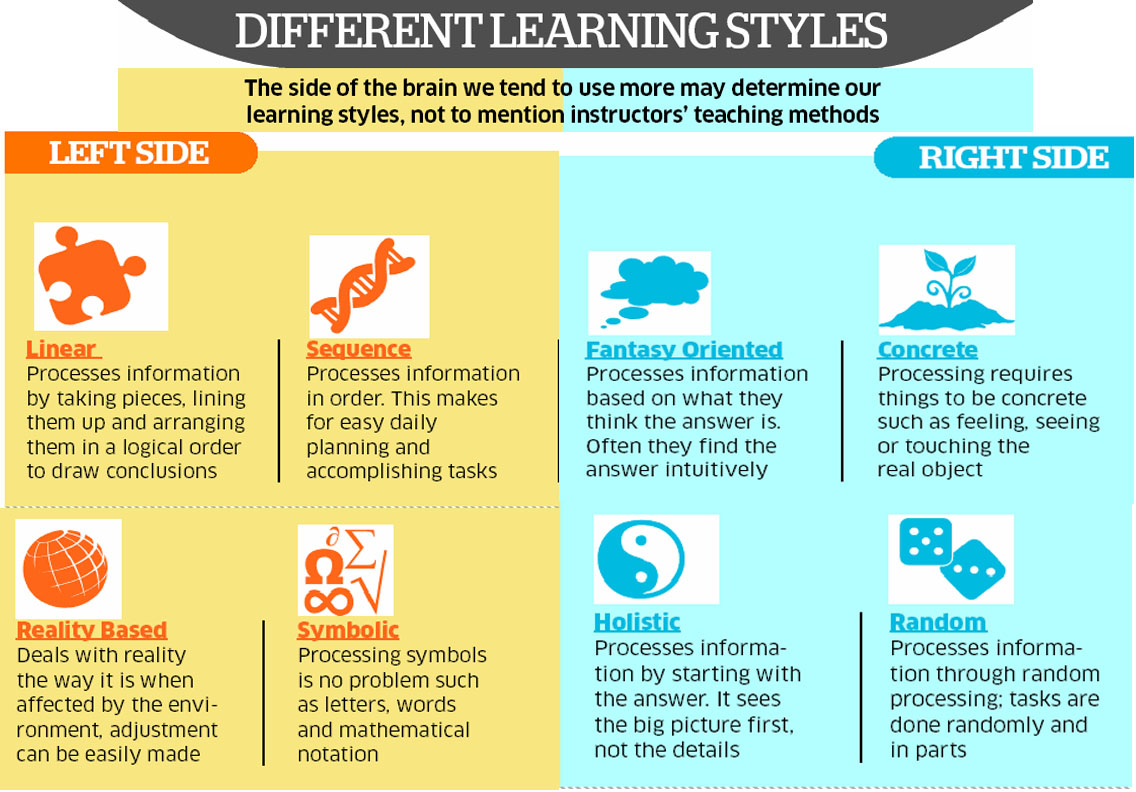 the different learning styles - HD1136×792