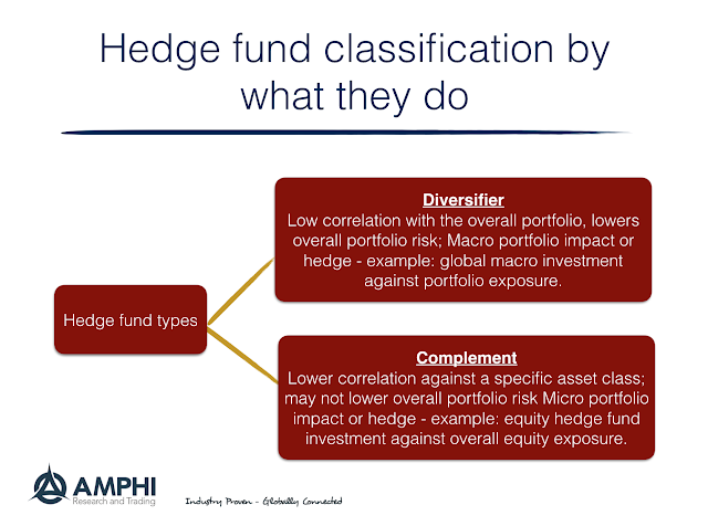 systemic risk of hedge funds essay