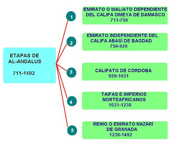 http://3.bp.blogspot.com/-TU75CpjFhQQ/Tx3KncVZO4I/AAAAAAAAA44/QUvCbw42ybU/s1600/ESQUEMA+DE+ETAPAS+DE+AL-ANDALUS.JPG