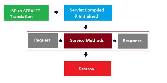 Jsp and Servlet Tutorials - Jsp lifecycle - jspInit
