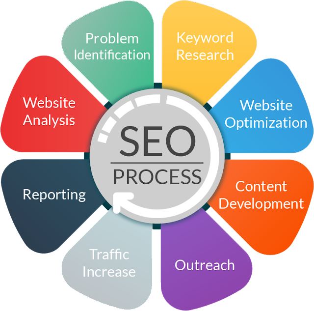 Signs that Indicate You Should Find a Top-notch SEO Consultant
