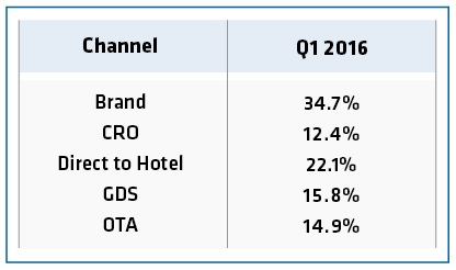From The Data Provided By Travelclick We Can See That Booking Directly With Hotel At Their Websites Hyatt Marriott Hilton Etc Accounts For A Large