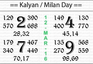 Satta Matka - Kalyan Matka - Indian Matka {{ 12-March-2016 }}