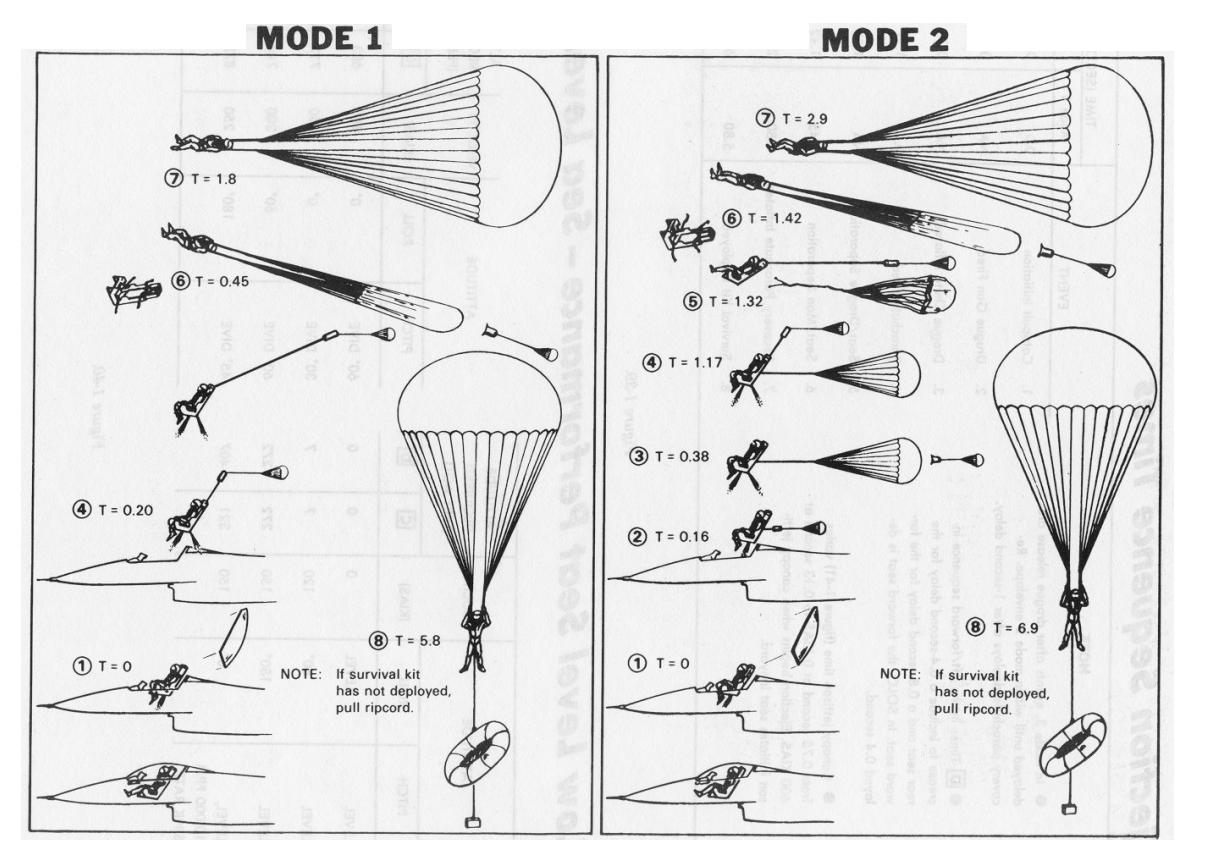 Bilderesultat for ACES II Ejection Seat