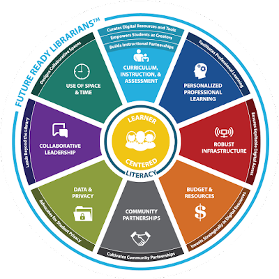 Future Ready Librarians pie chart. Center: Learner Centered/ Literacy. Wedges represent: Curriculum instruction and assessment, Personalized professional learning, robust infrustructure, budget and resources, community partnerships, data and privacy, collaborative leadership, use of space and time.