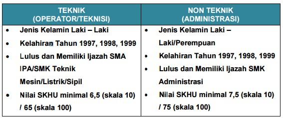 Rekrutmen Umum PLN Tingkat SMA/SMK Tahun 2017 Tenaga Pelaksana (Operator/Teknisi dan Administrasi)