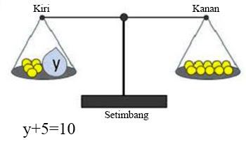 Cara Menyelesaikan Persamaan Linier Satu Variabel dan Contoh Soal Cara Menyelesaikan Persamaan Linier Satu Variabel dan Contoh Soal