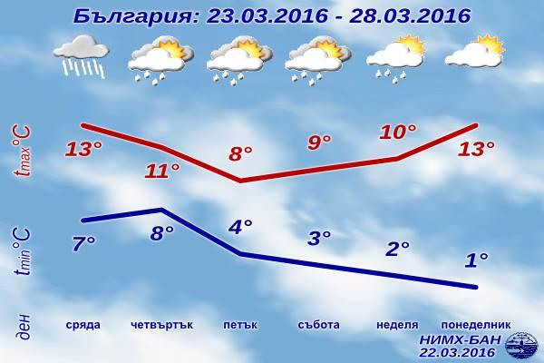 Седмична Прогноза за времето от 23 март 2016 до 28 март 2016