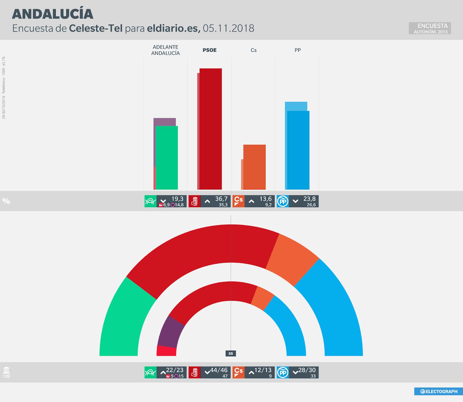 Gráfico de la encuesta para elecciones autonómicas en Andalucía realizada por Celeste-Tel para eldiario.es en octubre de 2018