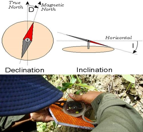 cara menggunakan kompas geologi