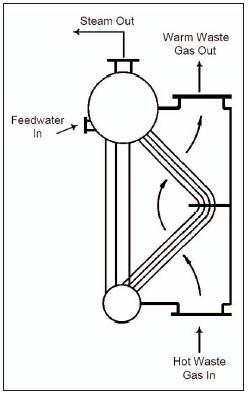 Engine Exhaust Heat Transfer Induction Heat Transfer