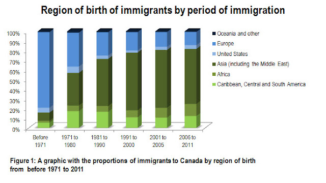 Proportion of immigrants to Canada by region of birth