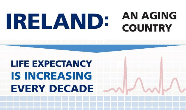 life expectancy is increasing every decade