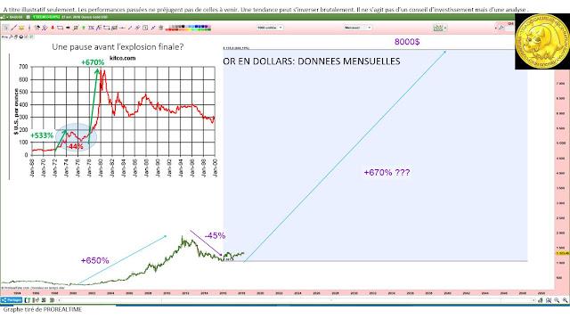 Analyse technique de long terme sur l'or pour investisseurs [29/04/18]