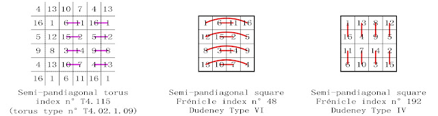 order 4 semi-pandiagonal magic Square complementary number patterns Dudeney types IV and VI
