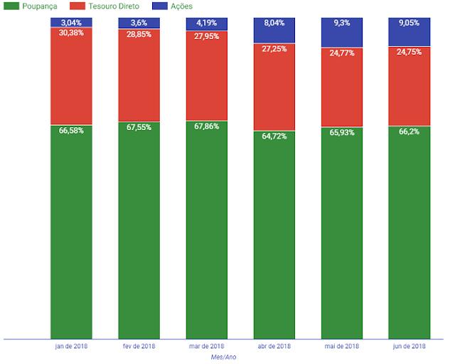 Distribuição histórica em junho de 2018