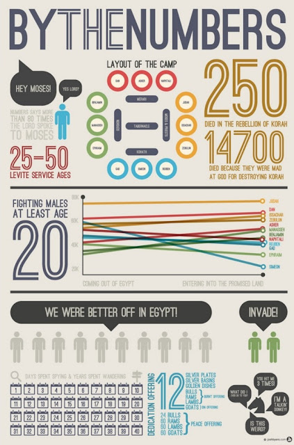 By The Numbers Biblical Infograph | Land of Honey