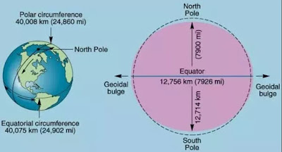 major axis and minor axis distance Earth