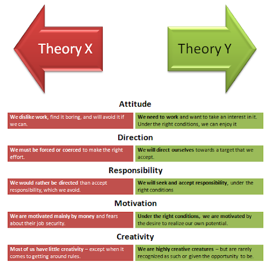 theory of motivation and literature review of sales management A literature review on motivation were used to explain the different models motivation theory which has direct management review, 12.