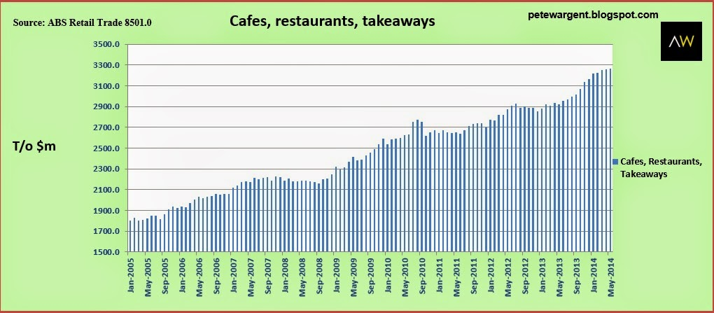 cafes restaurants 2