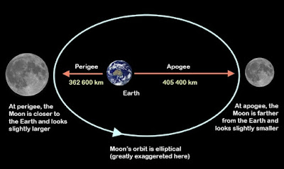Apogee and Pedigee moon distance