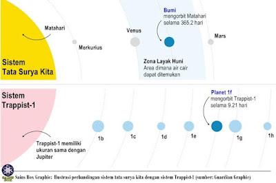 Empat Planet di Sistem Trappist-1 Cenderung Memiliki Air