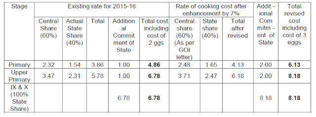 TS GO Rt No 134 Mid Day Meal – Enhancement of Cooking Cost w.e.f 01.07.2016(www.naabadi.org)