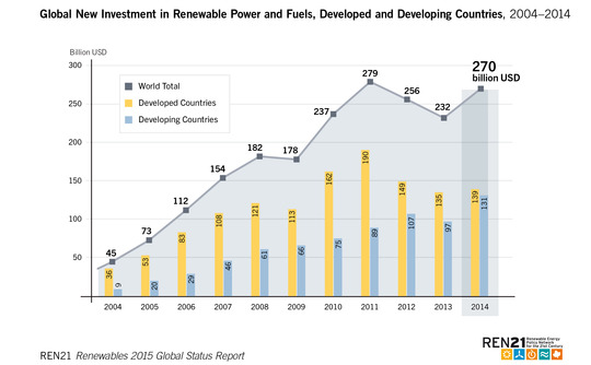 http://3.bp.blogspot.com/-TXoRed5aw2Q/VYHyMv_HAgI/AAAAAAAAbjA/4o5s9Gx5wIY/s1600/global-investment-in-renewable-power-and-fuels-540x334.jpg
