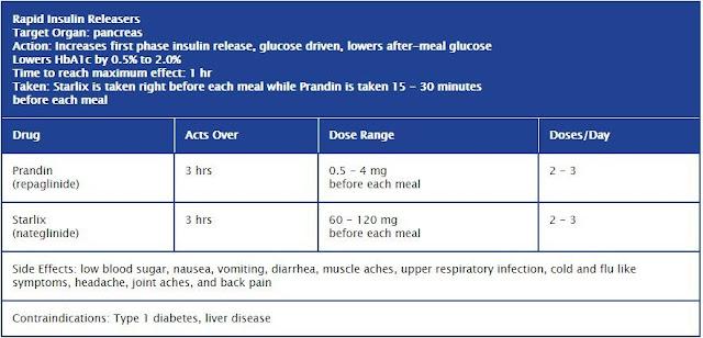 أدوية السكري من النوع الثانى