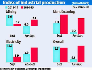 Industrial output growth picks up in Sept to 2.5 pct y/y