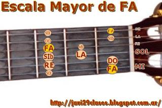 en guitarra clasica, acustica o electrica, digitación escalas mayores