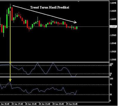 Cara menganalisa trend forex
