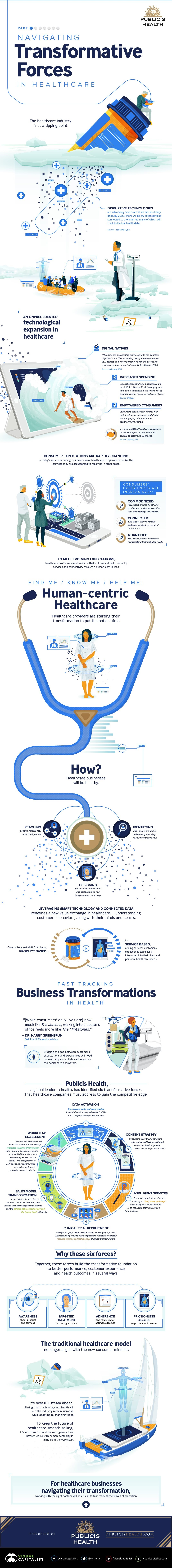 Navigating Transformative Forces In Healthcare  #Infographic