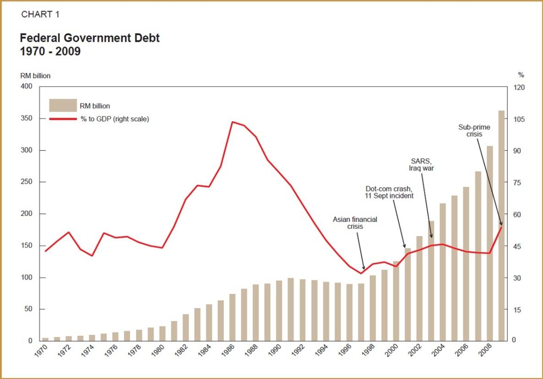Prof Nazari's Blog: Pencapaian Negara Pasca-Merdeka dalam Bidang Sosio-ekonomi