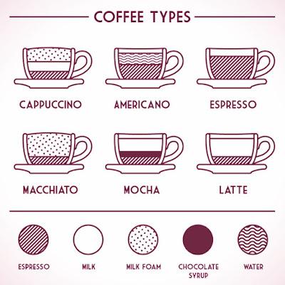 Cách gọi Cà phê, coffee, hay: caffé, kafé, cafe, càfê, càfe, caffe …