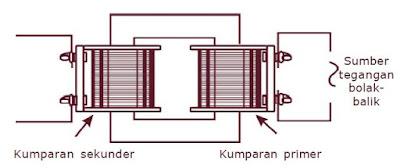 Pengertian, Fungsi dan Prinsip Cara Kerja Transformator (Trafo) Step Up dan Step Down Berdasarkan Percobaan Hukum Faraday