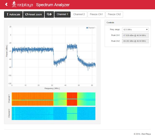 First offline OFDM (DMT) transmission using the Red Pitaya