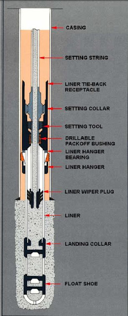 Liner Running setting cementing Procedures