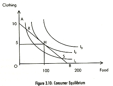 Consumer's Equilibrium Through Indifference Curve Oscar