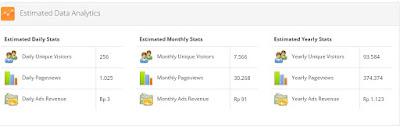 estimasi visitor dan penghasilan blog