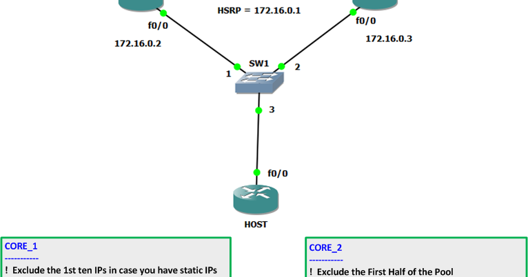 DHCP Server Redundancy using Cisco Routers!!! | Networker