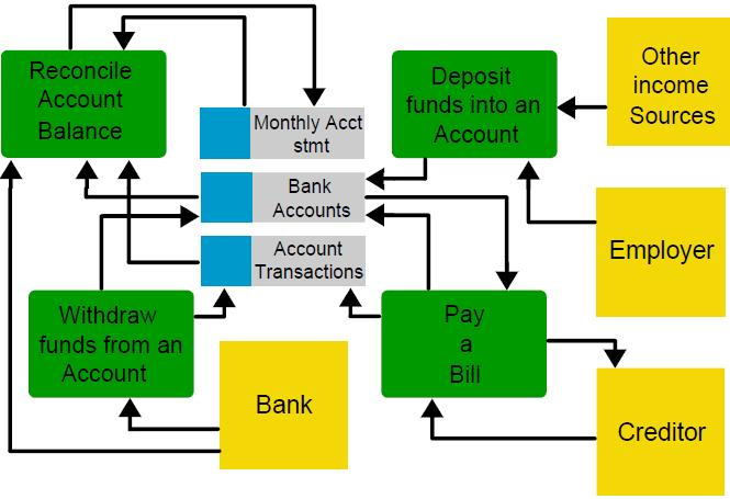 Lets Learn  Bank Account Management Data Flow