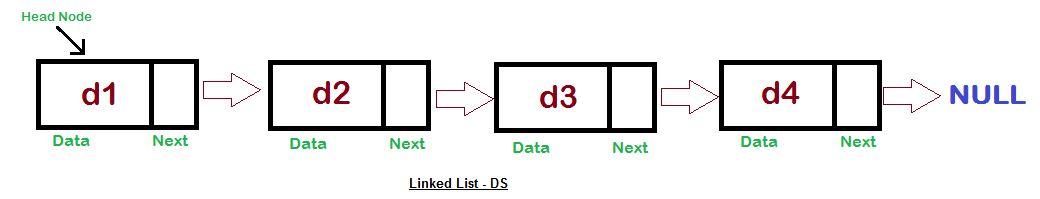 Create Custom Linked List Java With Examples Tutorials