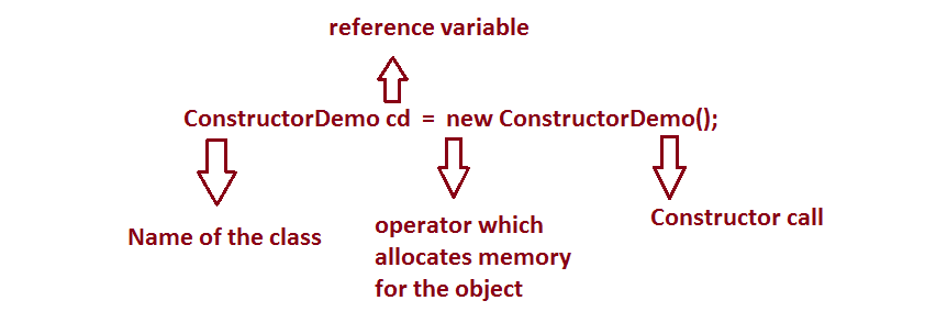 Class, Object, Reference Variable and Constructor in Java